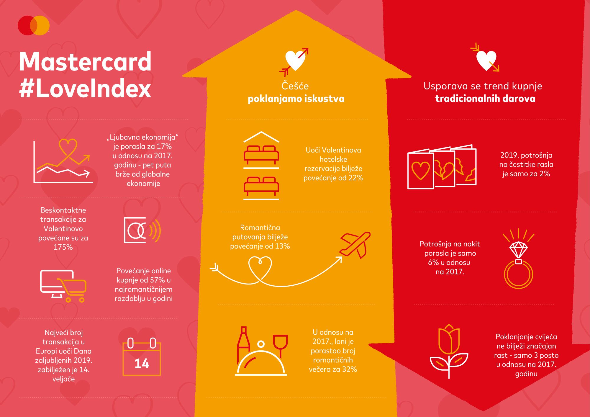 Mastercard Love Index grafika